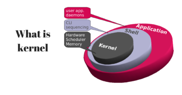 What is kernel in computers