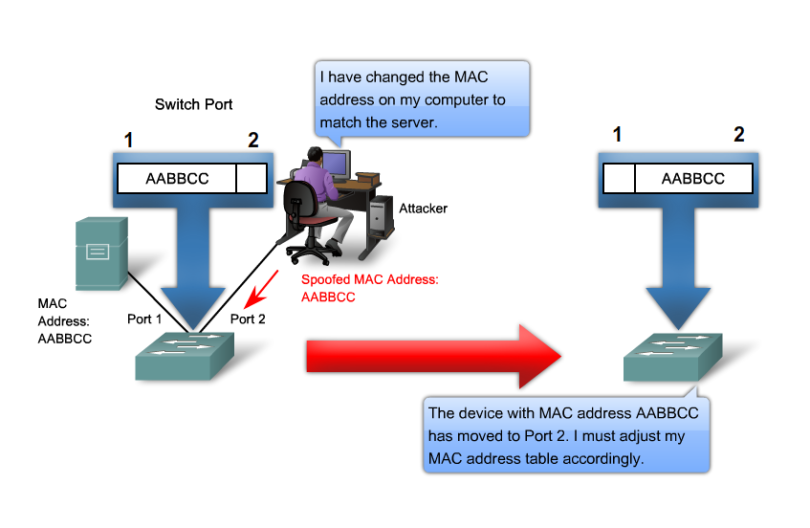What is mac address and what is mac address spoofing