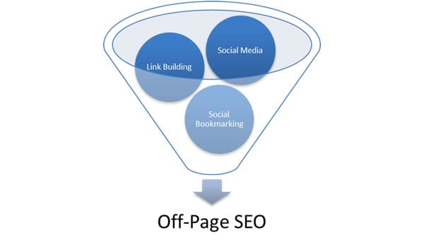 What is off page seo and how to implement it on your blog